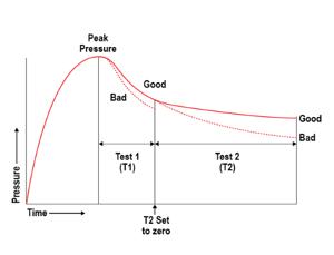pressure-decay-leak-test