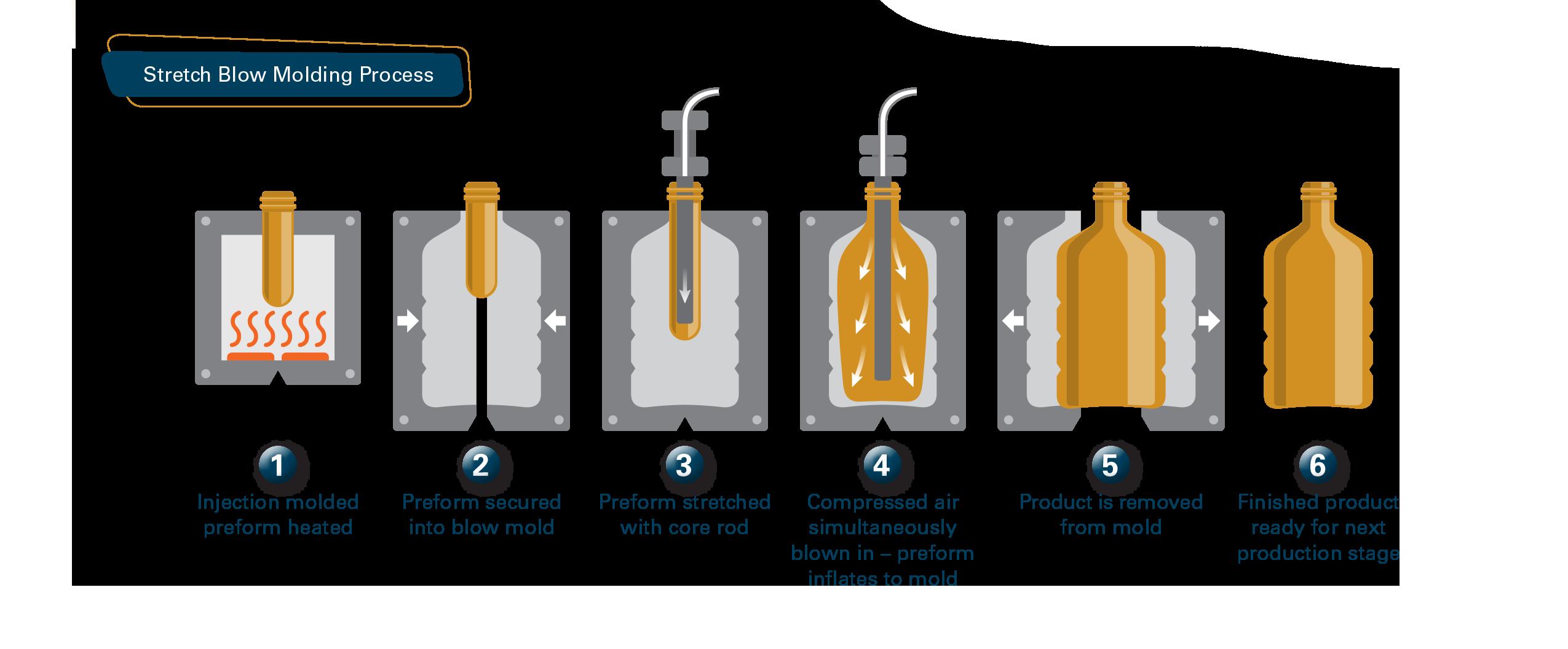 Stretch Blow Molding Process