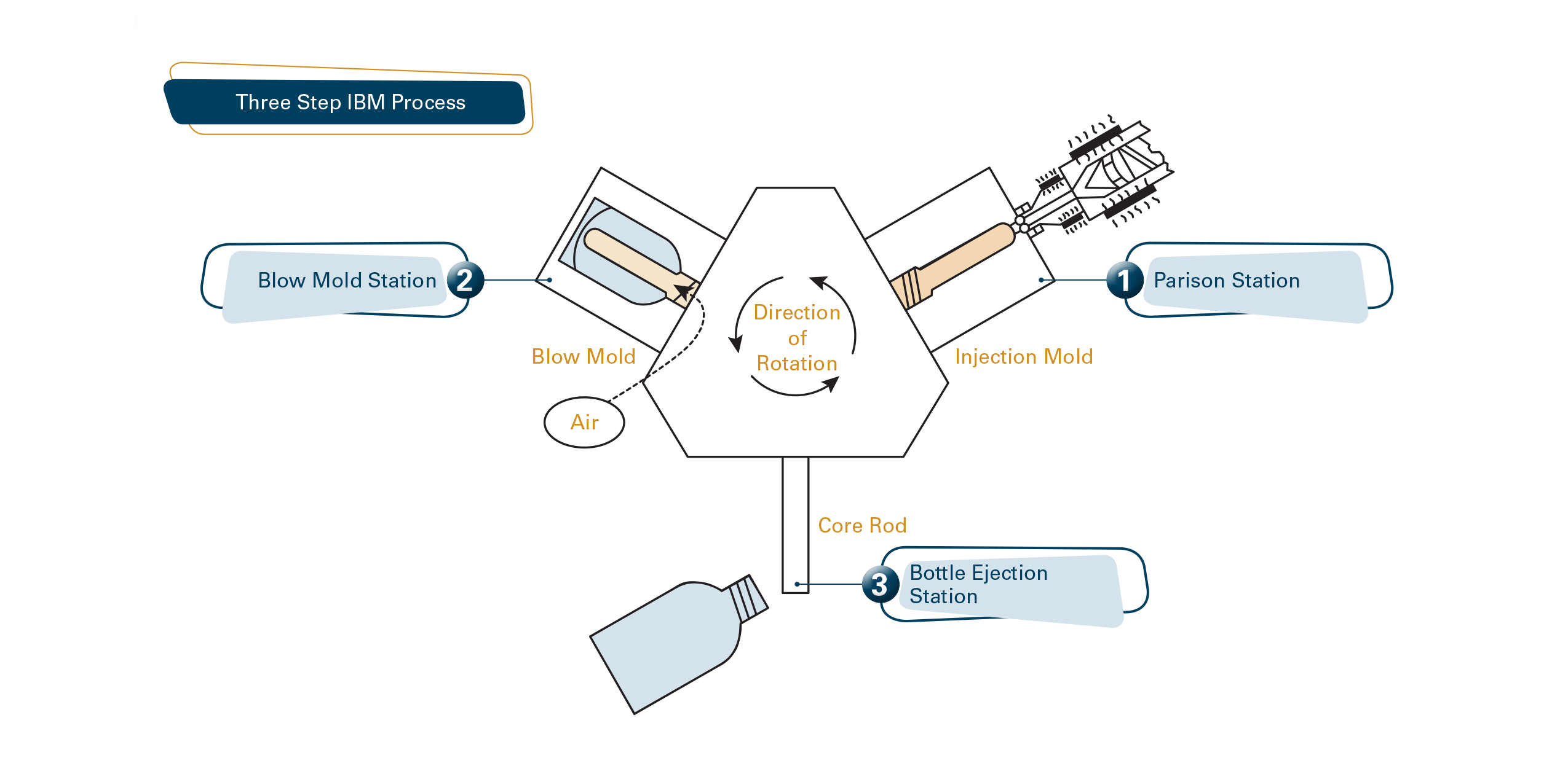 Three Step IBM Process